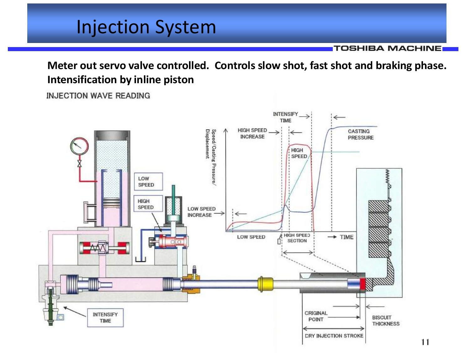 Toshiba Injection System