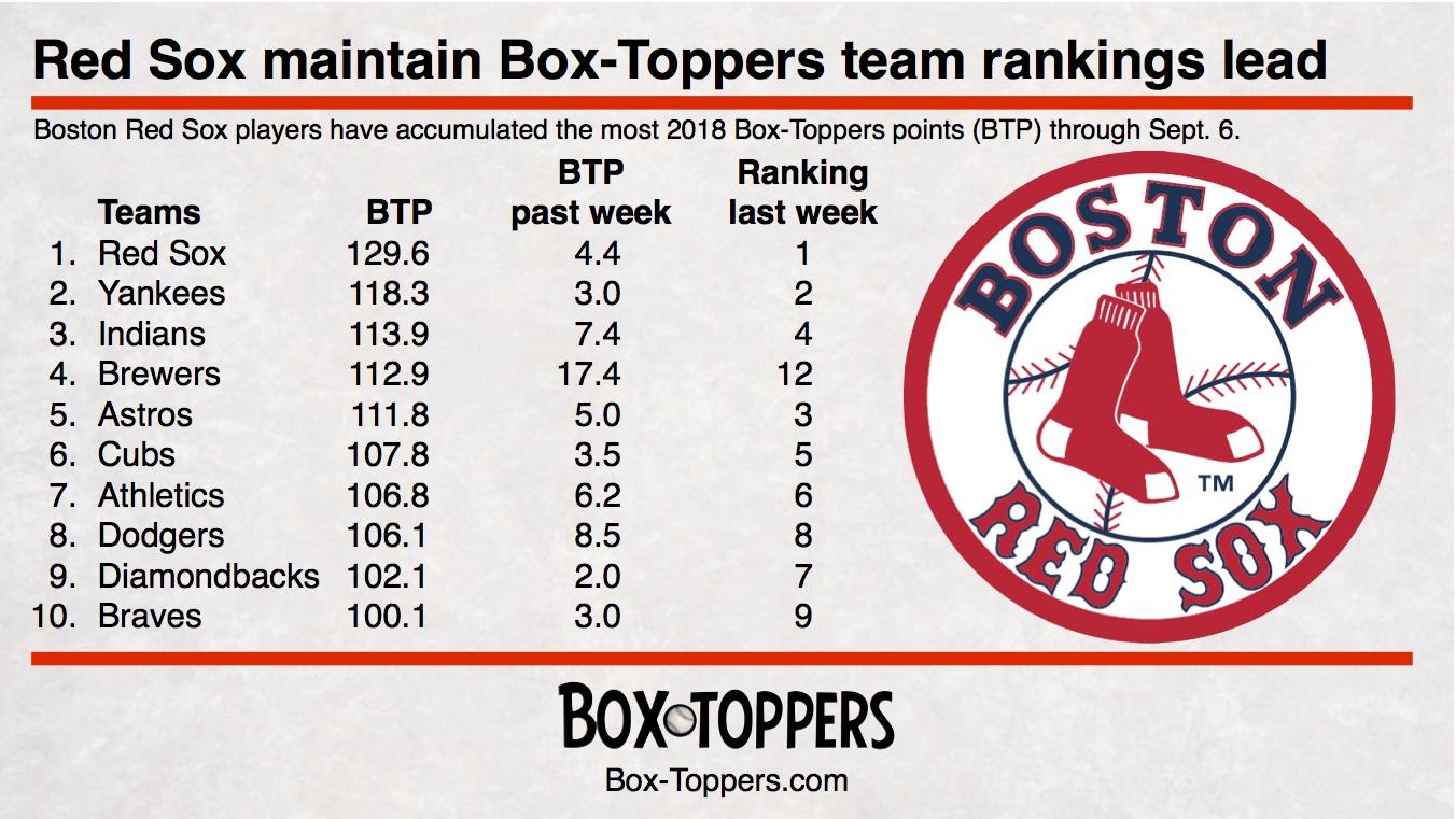 team rankings 20180906.jpg