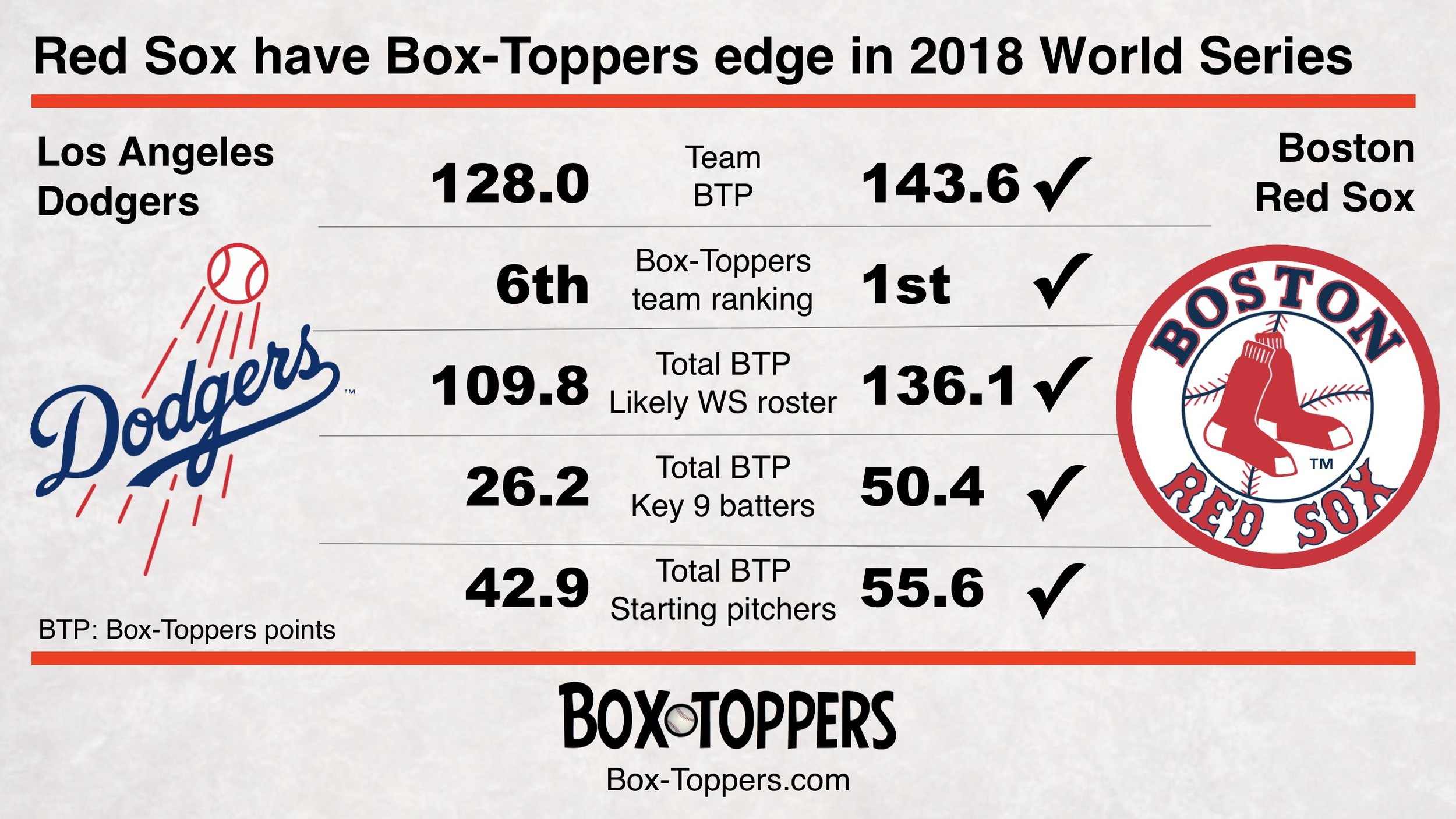 red sox have edge in 2018 world series.jpg