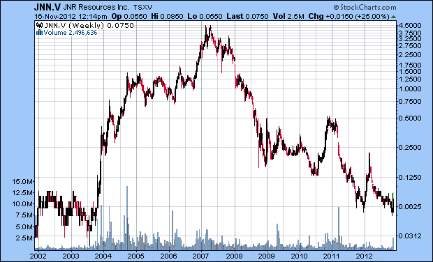 Long term chart of JNR Resources