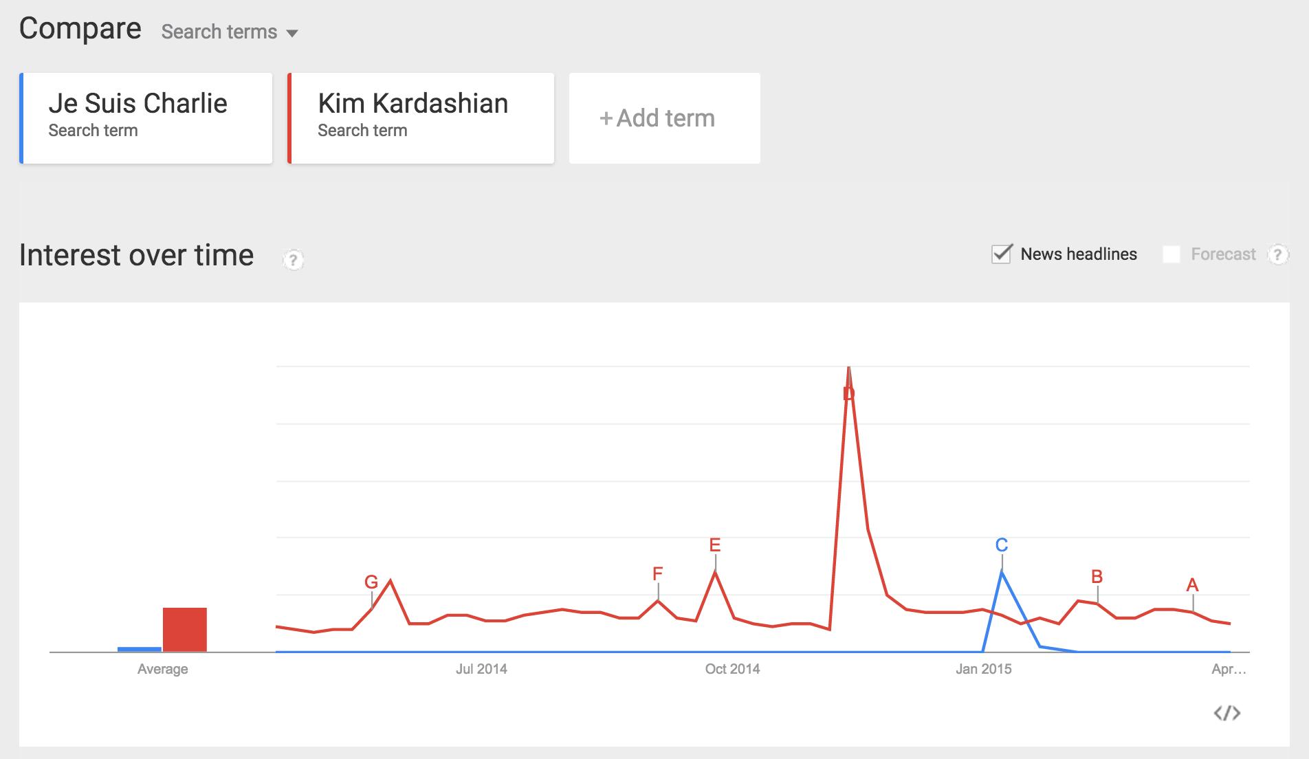 JE SUISWHO AGAIN?Google Trends:  Je Suis Charlie  [blue] and Kim Kardashian [red], April 2014-April 2015