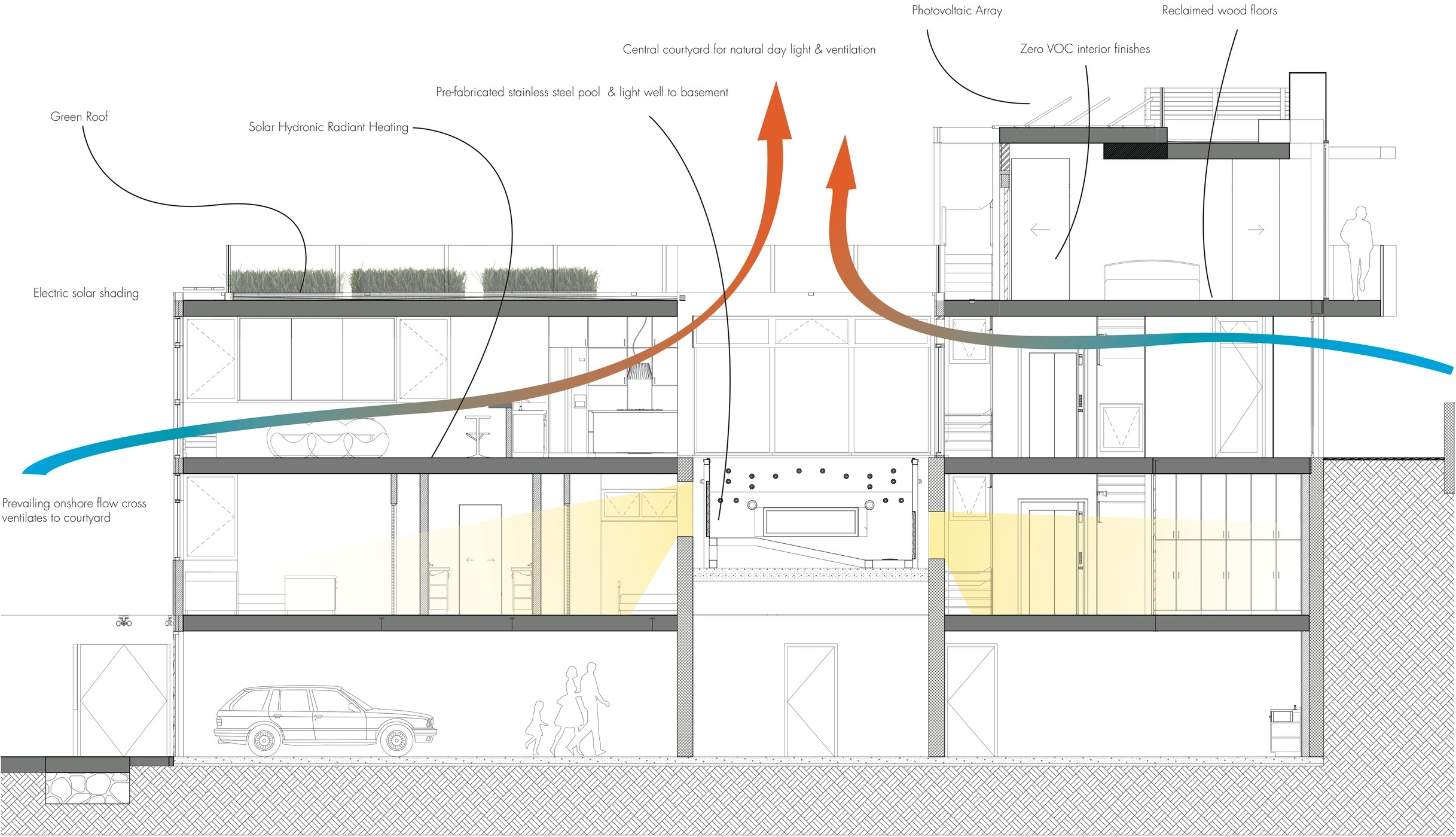 Natural lighting and ventilation sectional diagram