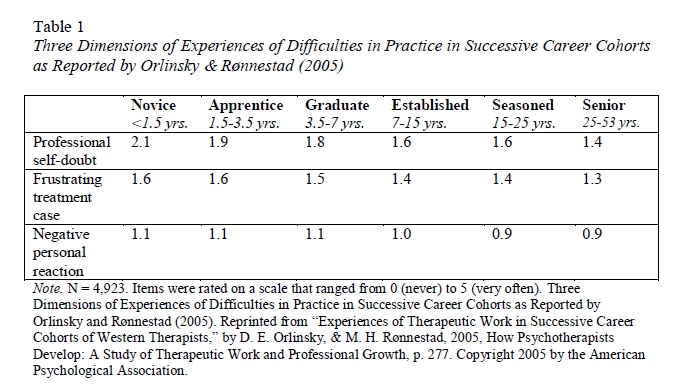 Seasoned Psychotherapists' Experience of Difficult Clinical