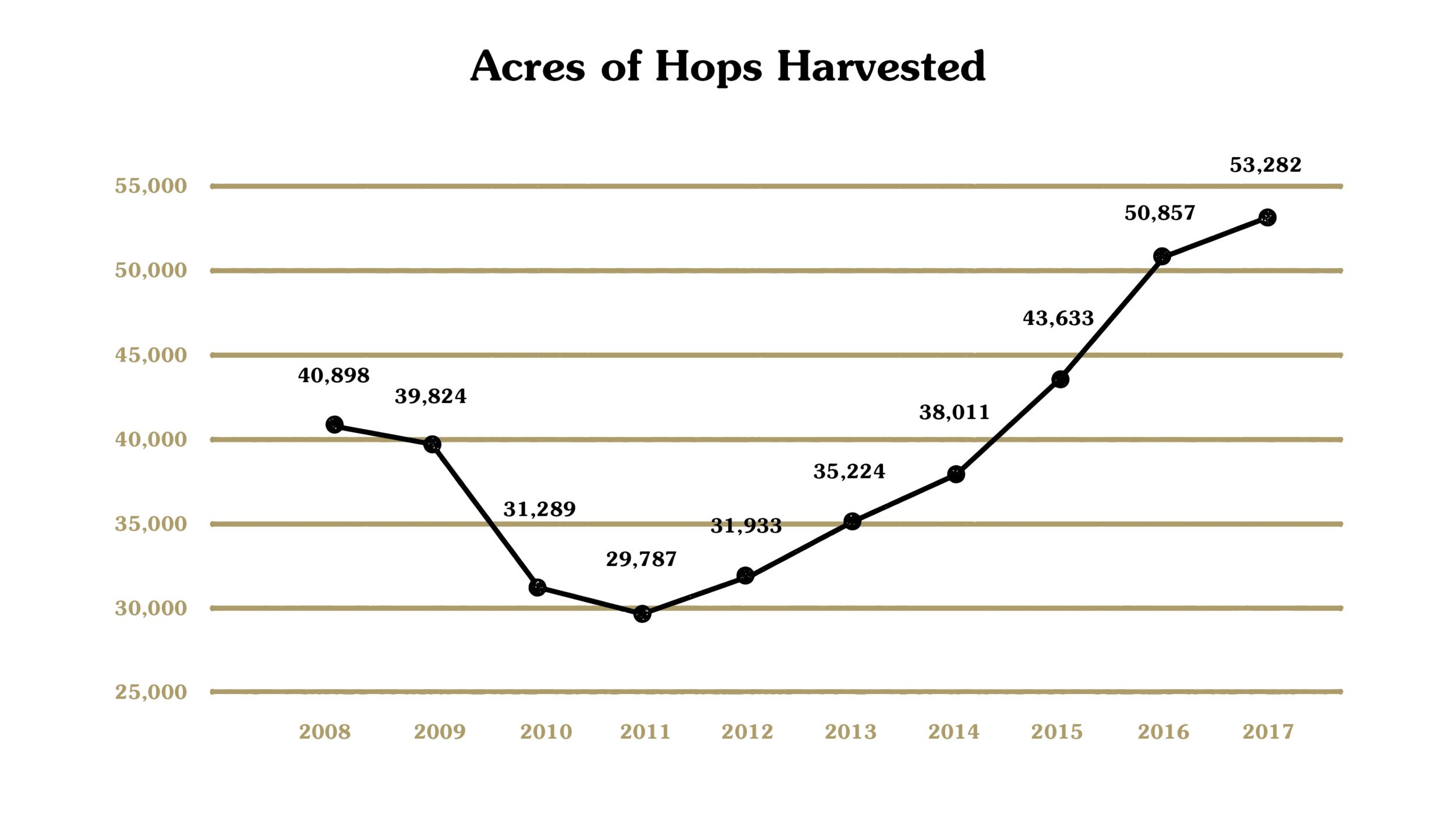 source:Hop Growers of America