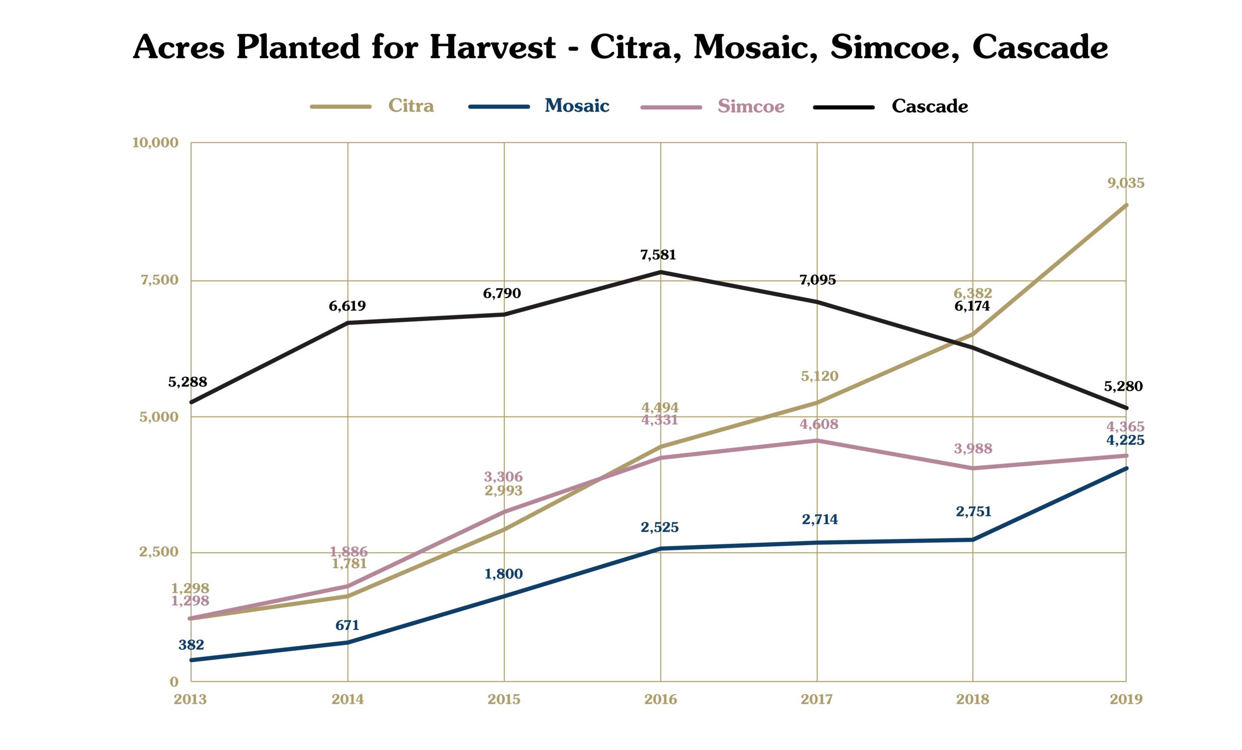 Click to enlarge [National Agricultural Statistics Service]