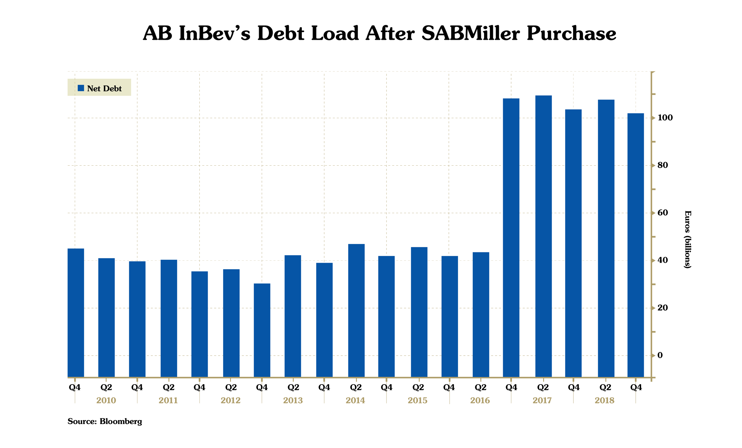 SABMiller-Purchase-Chart.png