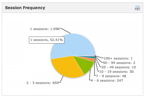 Session Frequency per user for iPhone