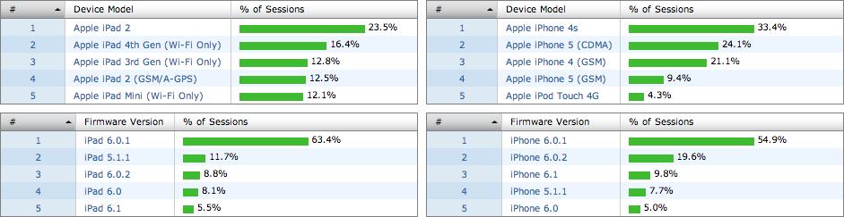 FlurryAnalyticsPopulardevices & iOS Versions