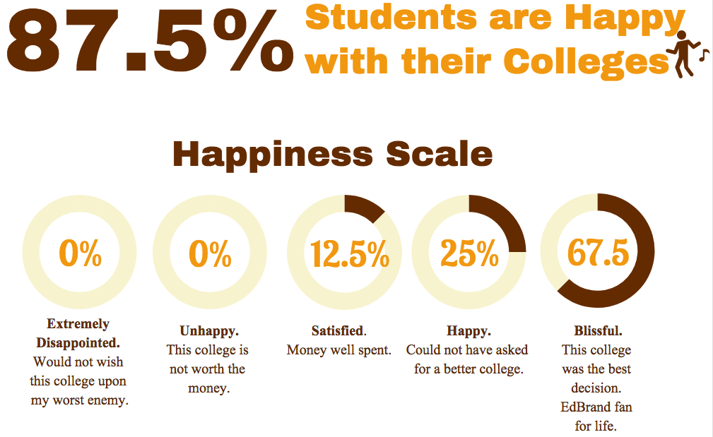 Happiness with College 10.07.18.png
