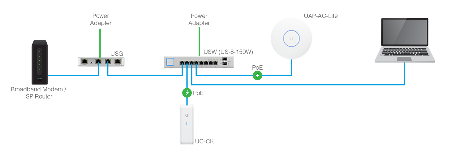 """This diagram shows the various components are connected. The blue lines are ethernet cables and where they plug in is called a """"port"""". You can see this switch has 8 ports.  Abbreviations: USG = Unifi Security Gateway 