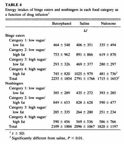 table 4 naloxone binge paper.JPG