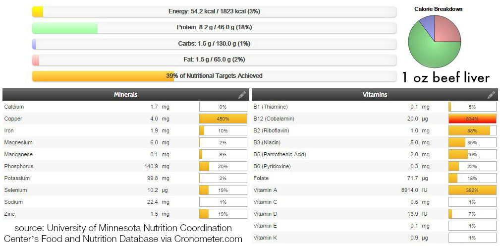 Nutritional profile of 1 ounce of beef liver.