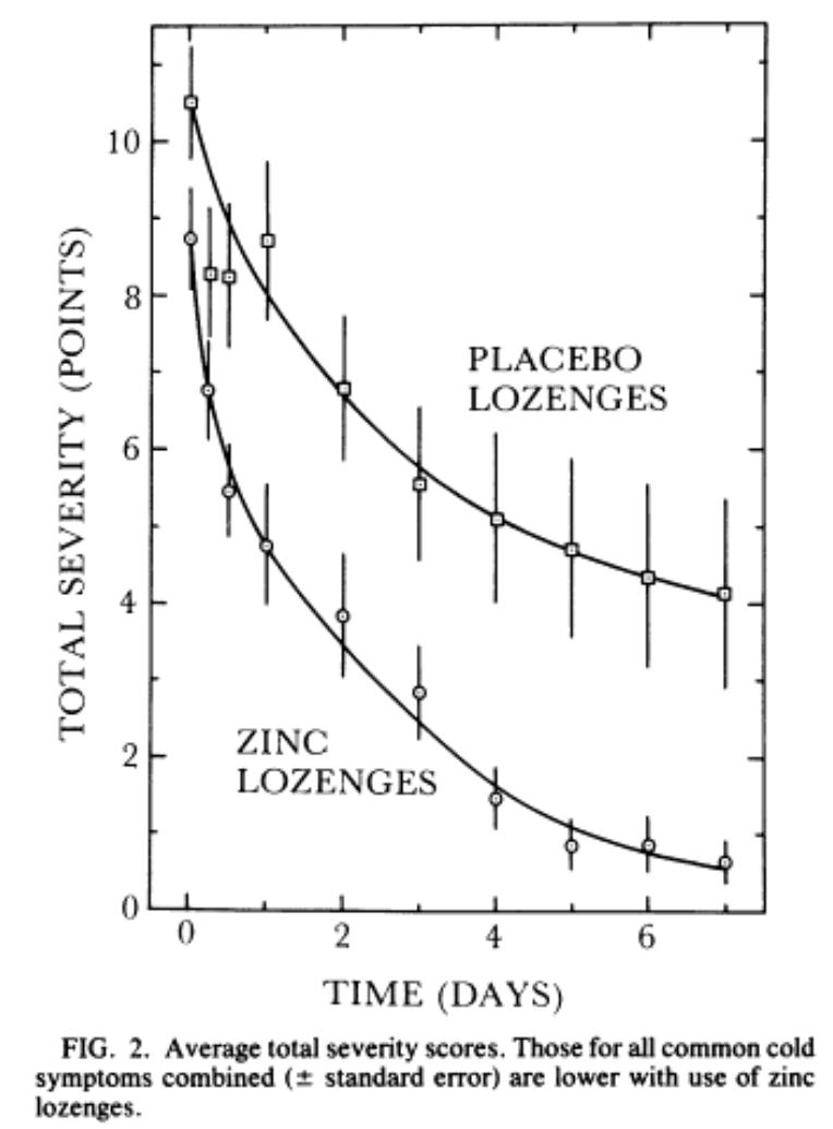 zinc lozenges reduce severity of the common cold eby et al 1984
