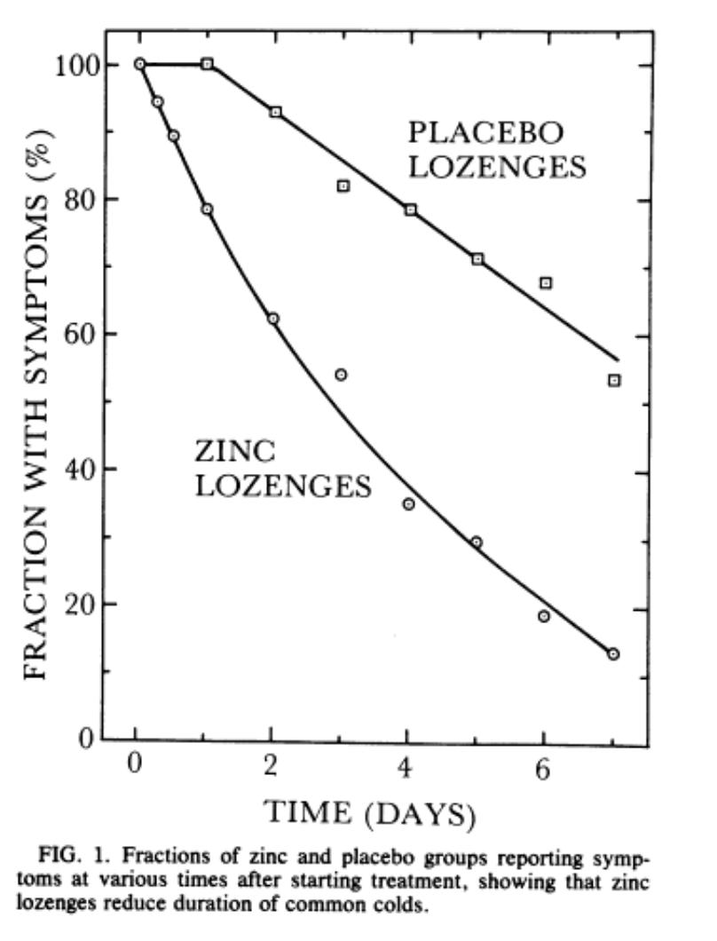 zinc lozenges reduce duration of the common cold eby et al 1984