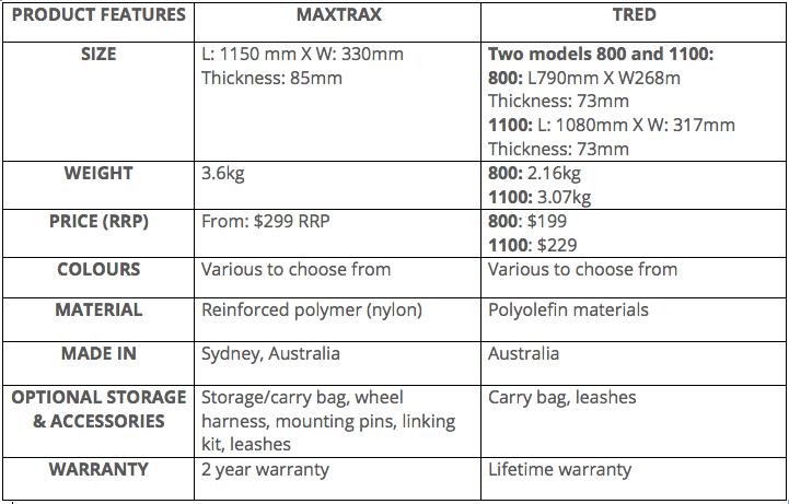 MaxTrax vs Tred