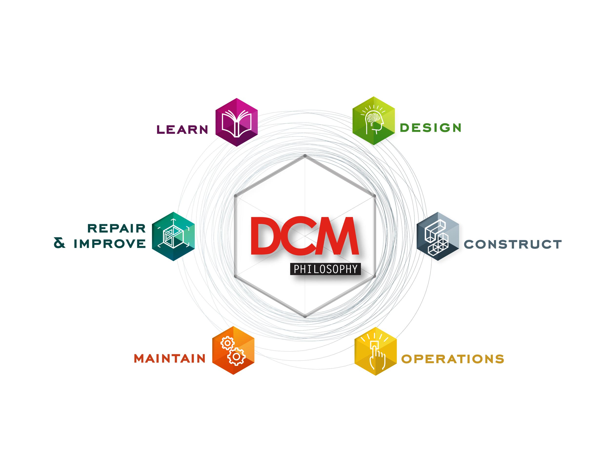 DCM-phi-system.png