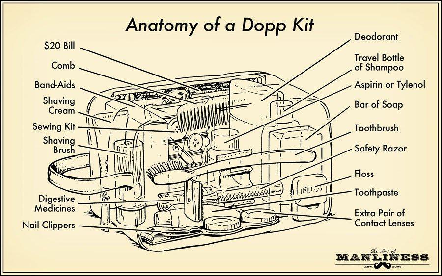 Anatomy-of-a-Dopp-Kit.jpg