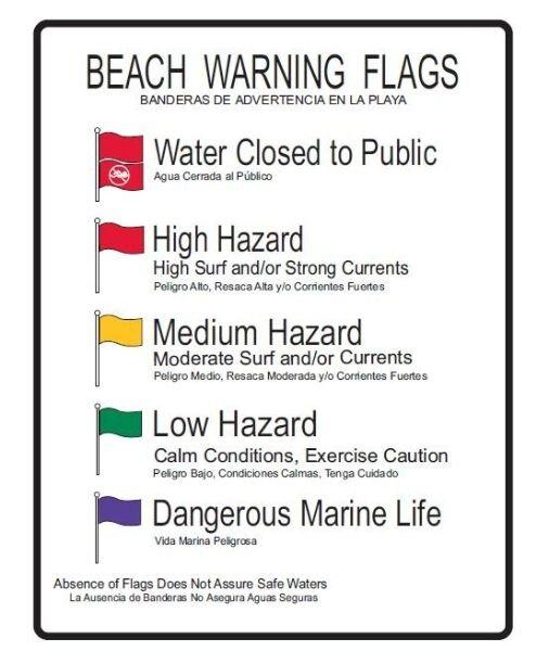 Beach-Condition-Warning-Flags-Sarasota-FL.jpg