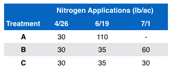 Description of the three nitrogen treatments, with in-season applications in mid June and early July.