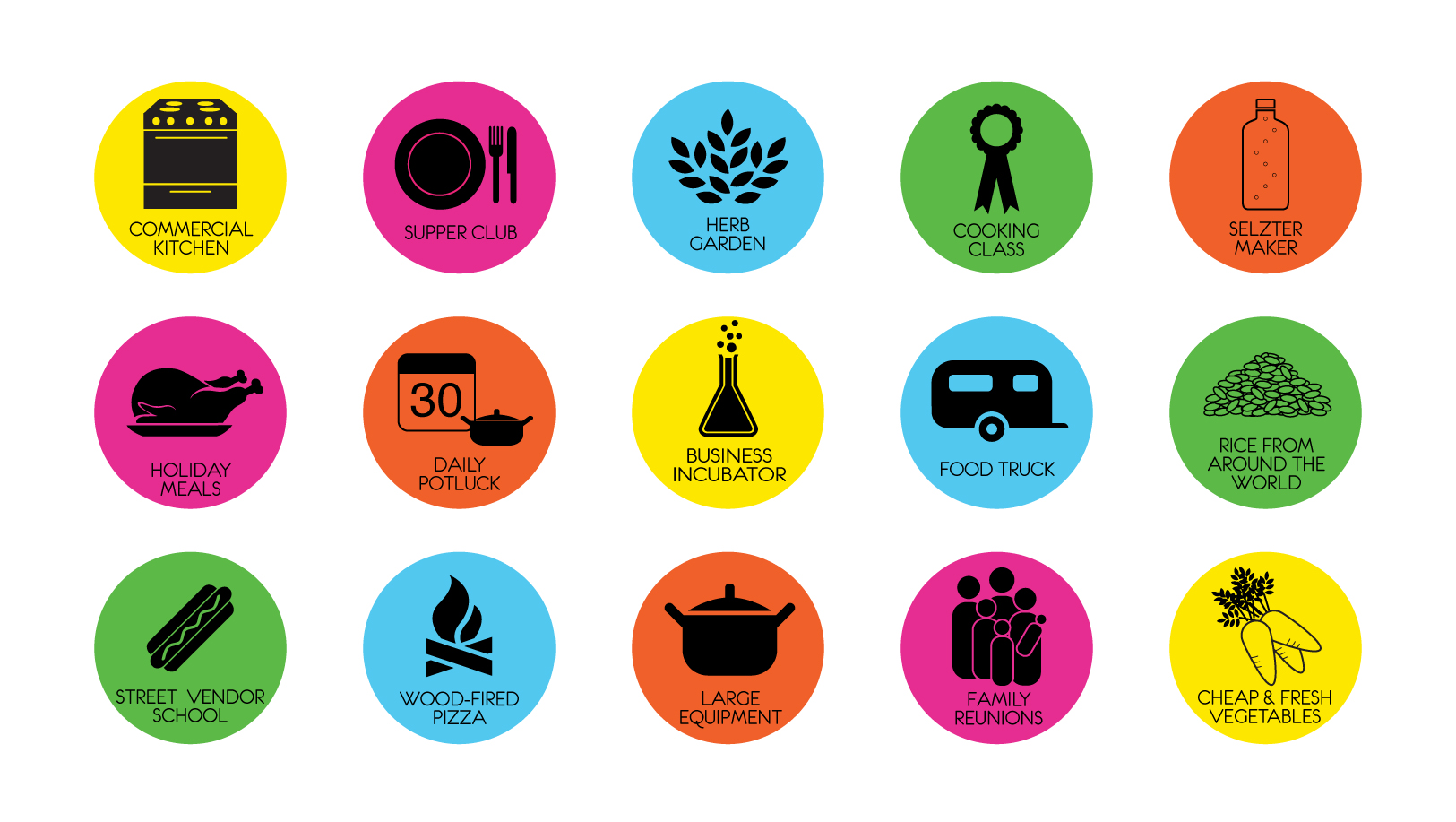 Some of the idea icon magnets for brainstorming what a PUBLIC KITCHEN might be like.