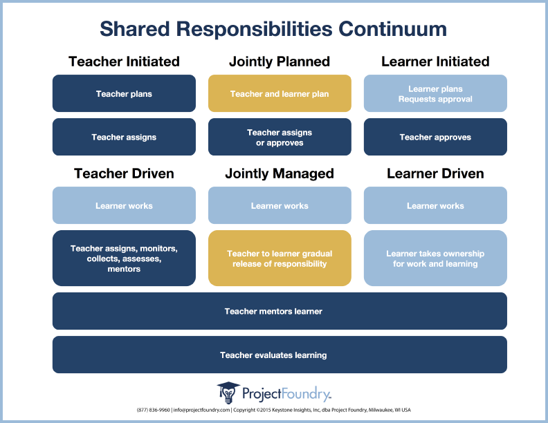 Shared_Responsibilities_Continuum-border-01.png