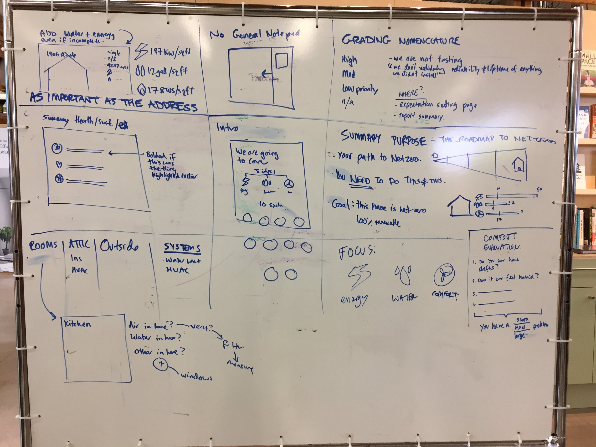 One of many white boards during initial strategy meetings.