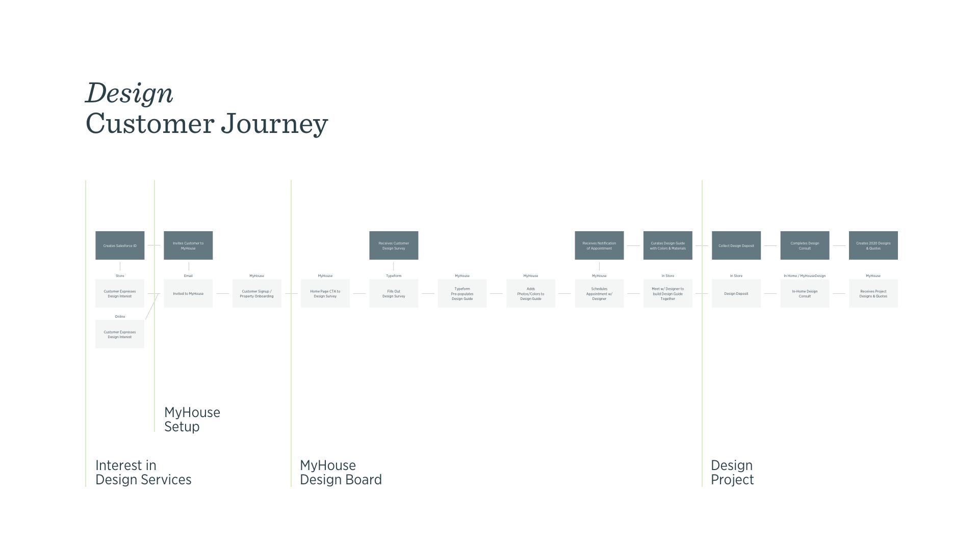 Design Journey.png