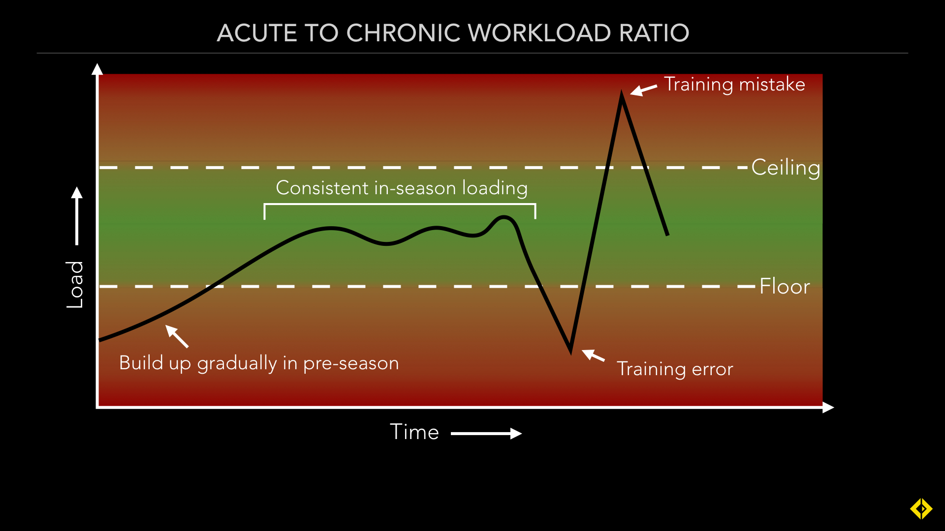 A training error is when you have an unpredicted or unavoidable lapse in acute workload (due to illness, holiday, injury etc). While a training mistake is when you try to overcompensate to make up for the error (Training error is typically a drop in loading, but they can also be accidental spikes due to camps or tournaments).