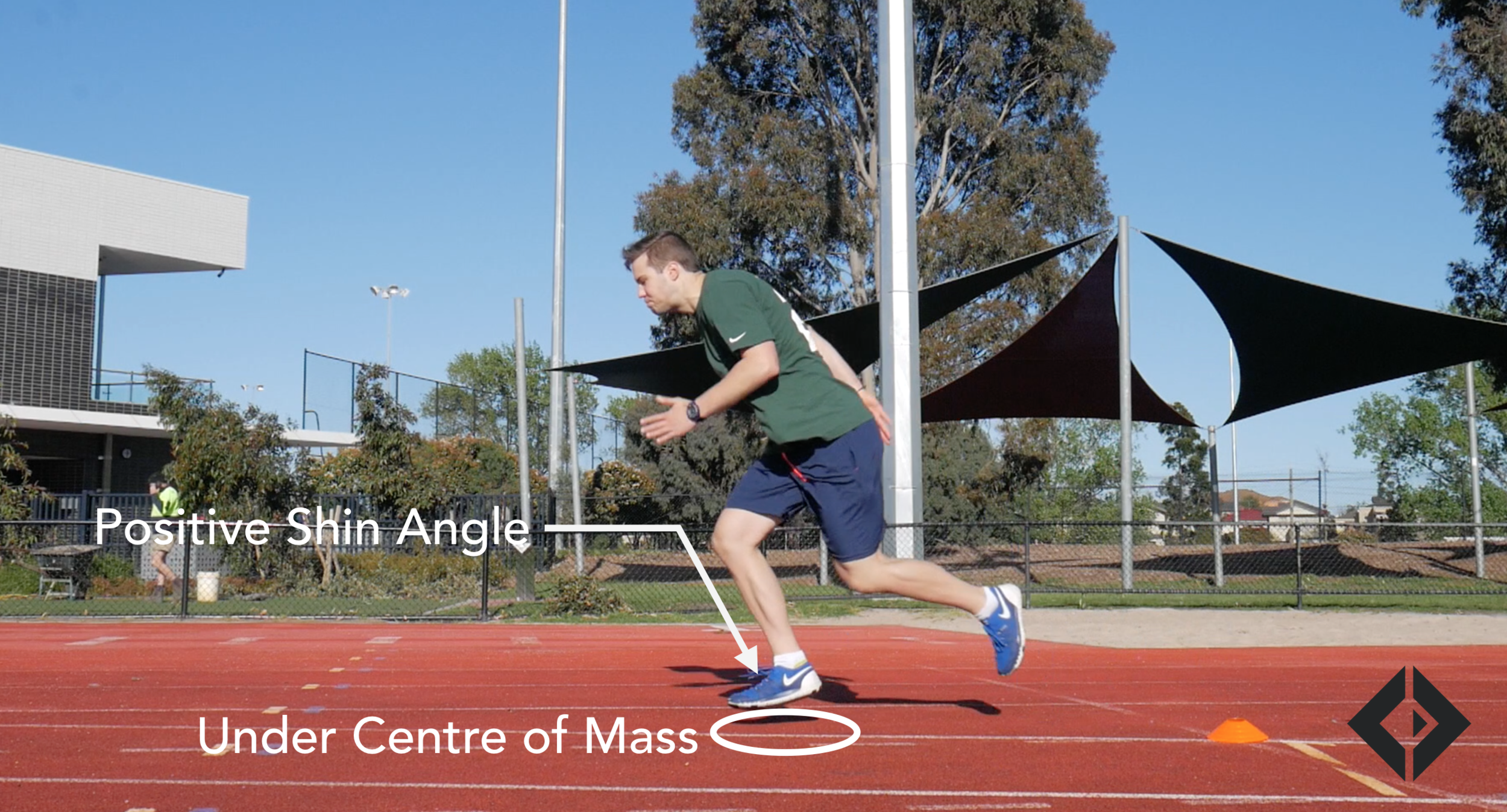 Positive Shin Angle. The goal in acceleration is to strike the ground directly under the centre of mass with the foot driving the ground backwards, miniming ground contact and maximising horizontal force.