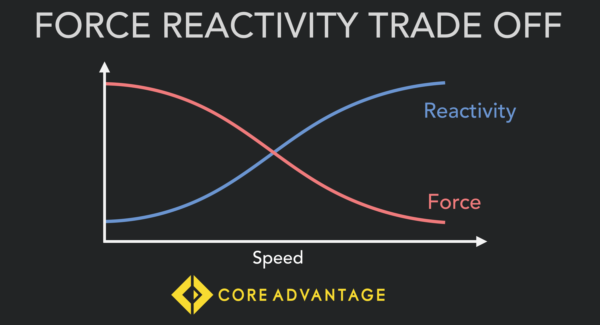 As we run faster contact time decreases and performance is much more about reactivity and musculotendonous elasticity. Acceleration is much more force and strength dependant