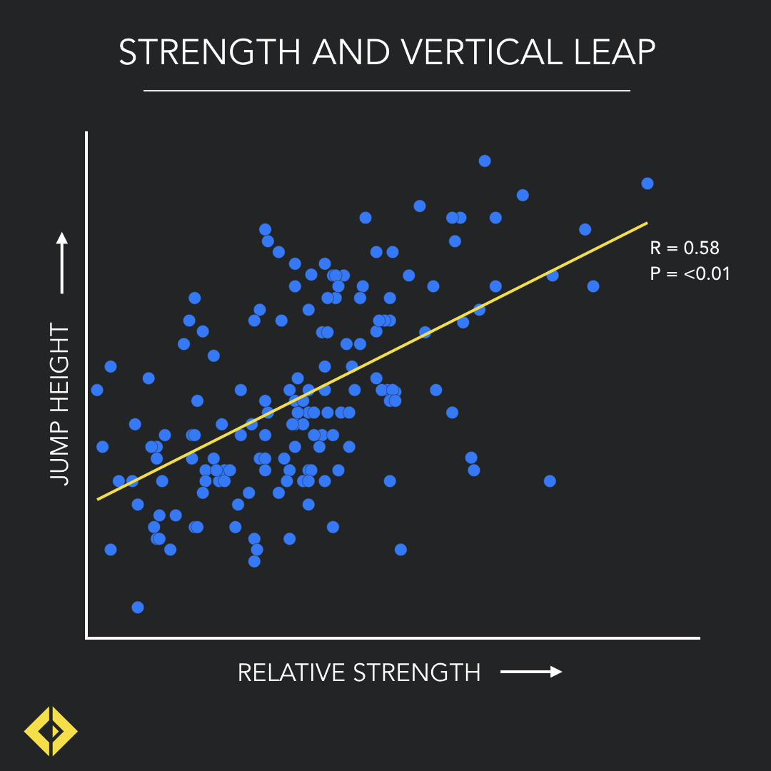 While some outliers can clearly be seen, the general trend it clear. Stronger people jump higher