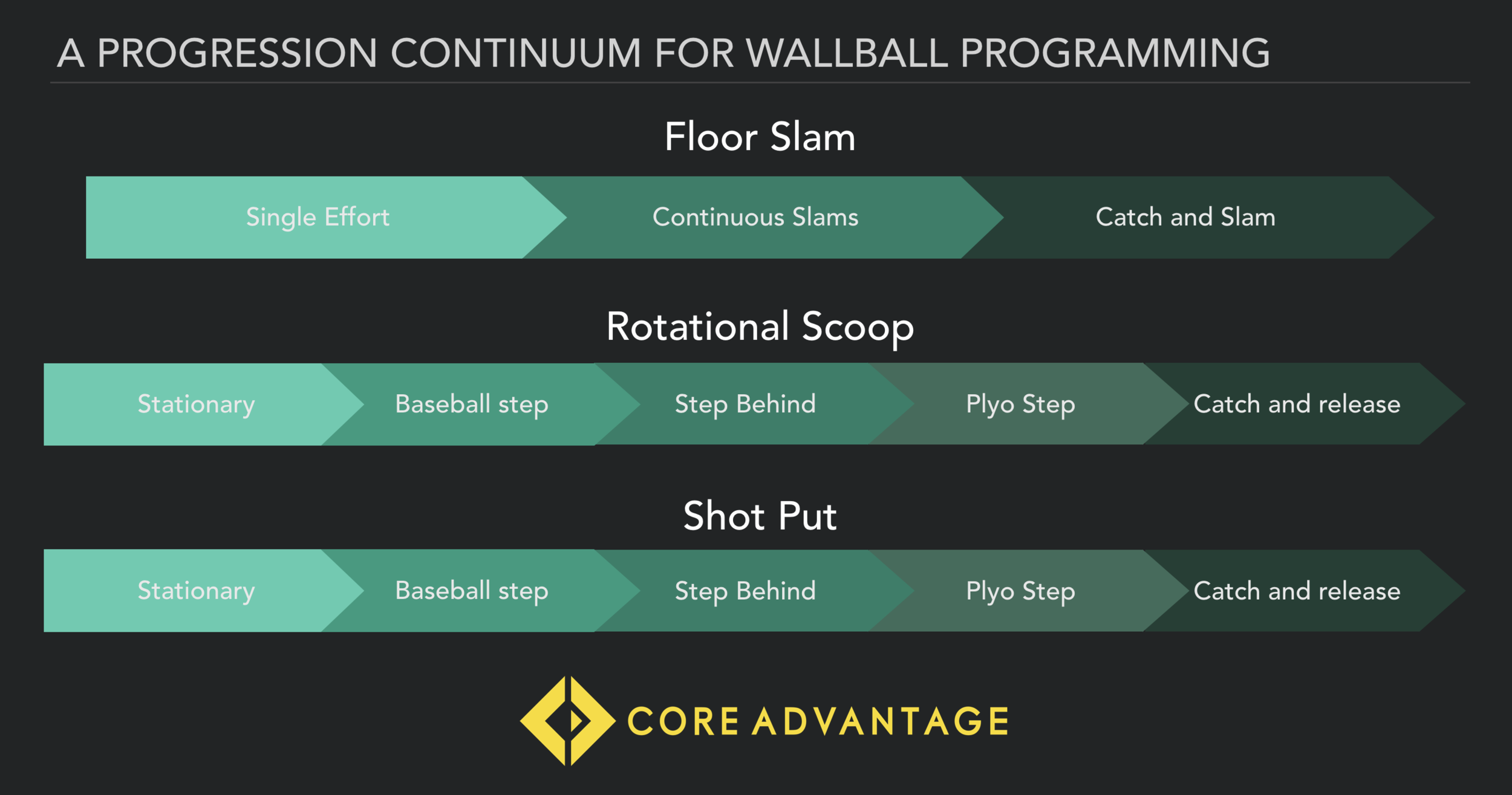 A matrix for progressing Wall Ball throws