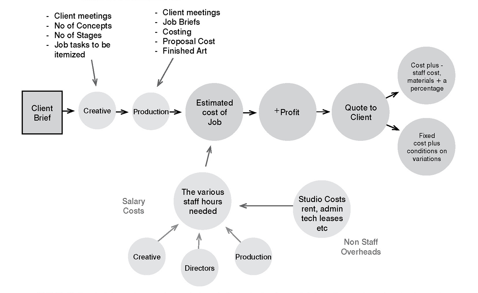 Helping on developing studio processes, highlighting the value of creative outcomes, time, cost.