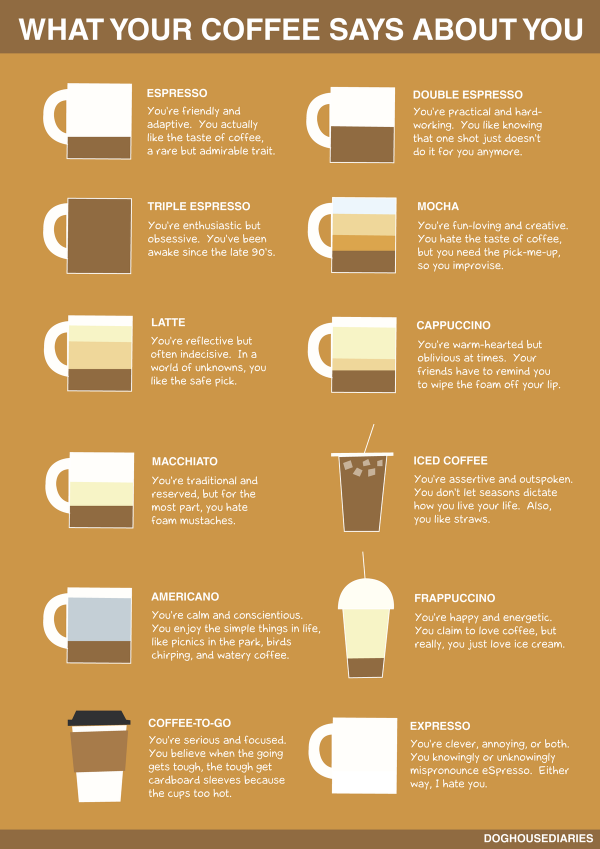 what-your-coffee-says-about-you_51df1d63e9391-e1373853160112.png