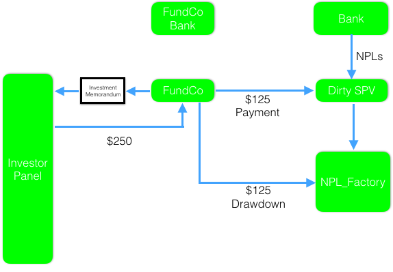 NPL_Factory Process