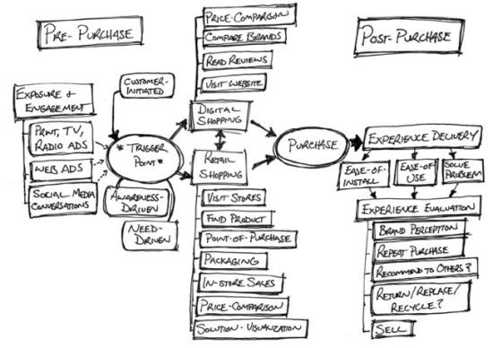 Customer-Interaction-Map-Retail-sm.jpg