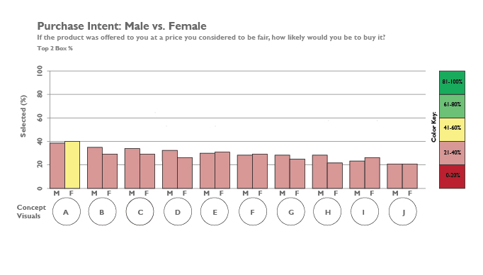 Concept Validation Ranking by Gender