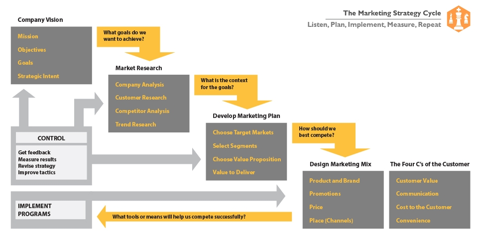 Marketing strategy cycle graphic, showing the pathway from establishing a vision to executing the marketing approach.