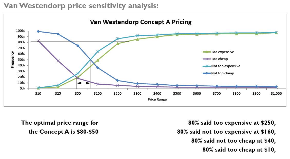 Van Westendorp Price Sensitivity example
