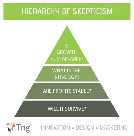 Steve Jobs Hierarchy of Skepticism