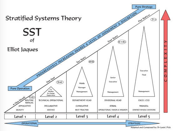Stratified Systems Theory