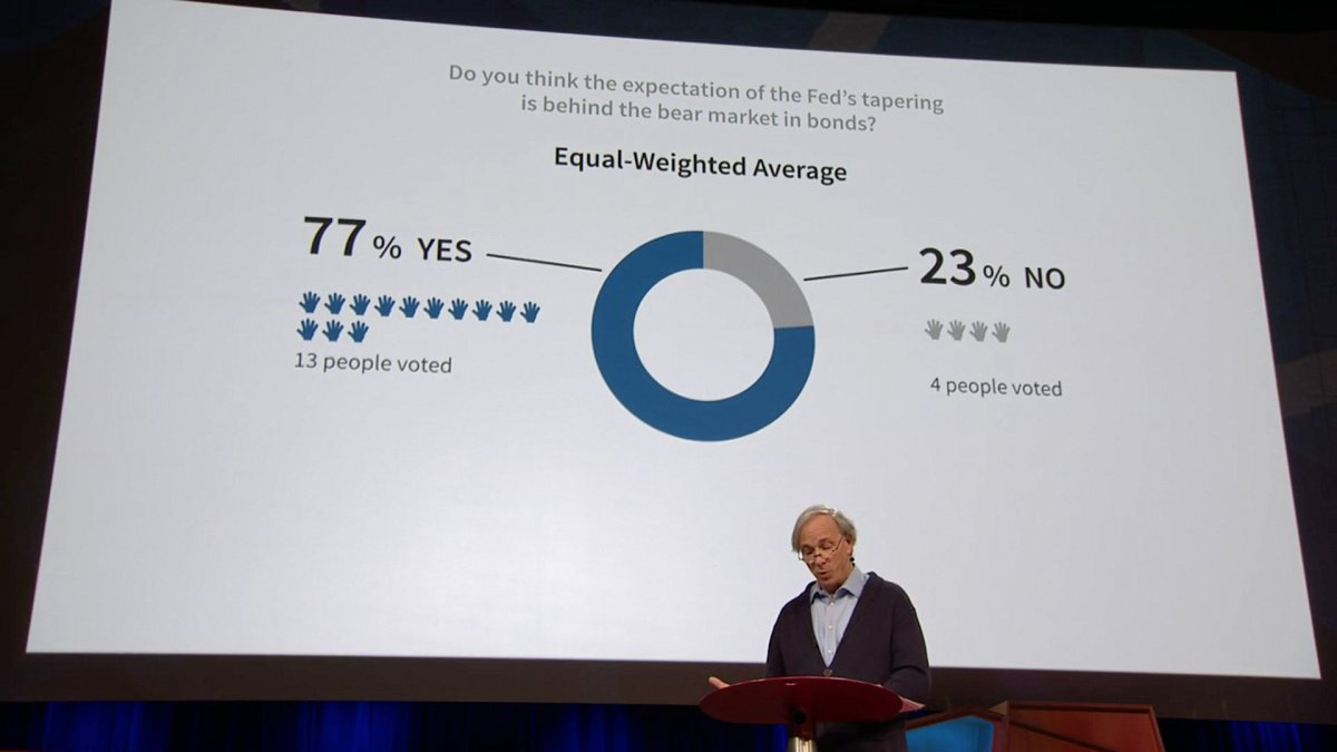 Equal Weighted Average - Idea Meritocracy via TED Talk