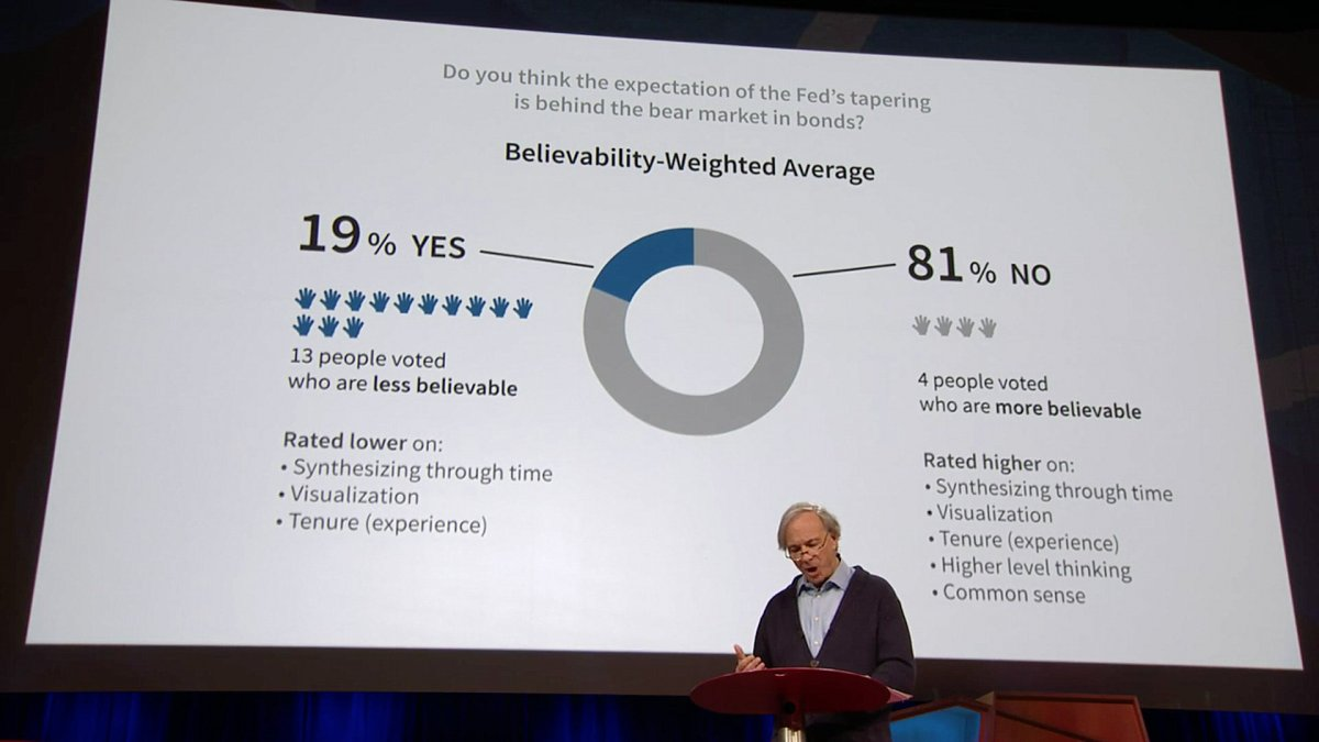 Believability-Weighted Average via TED Talk.