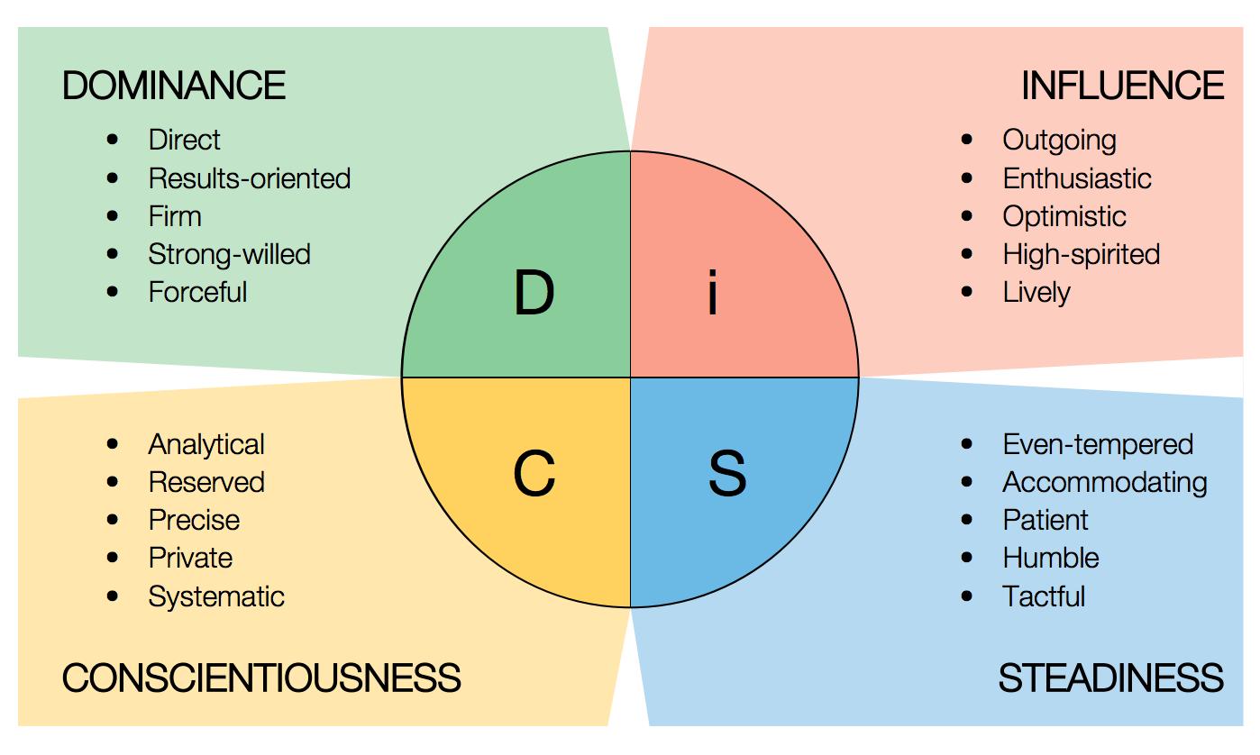 DiSC Assessment Model