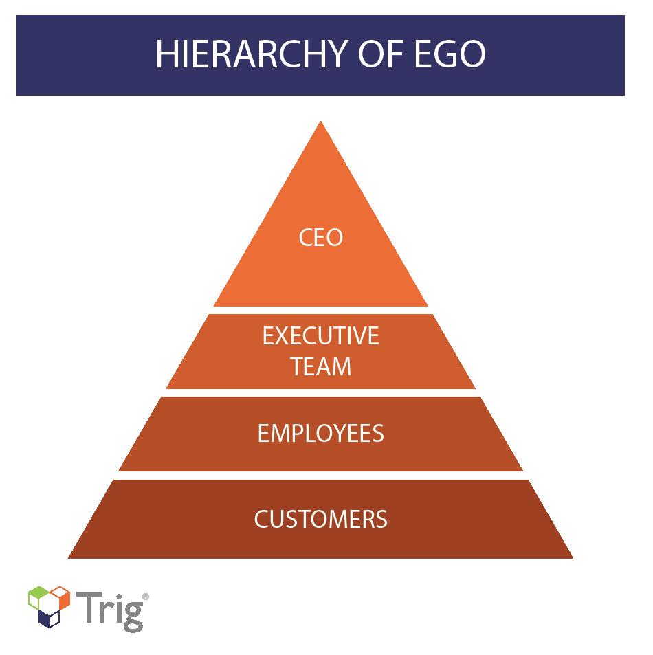Hierarchy of Ego