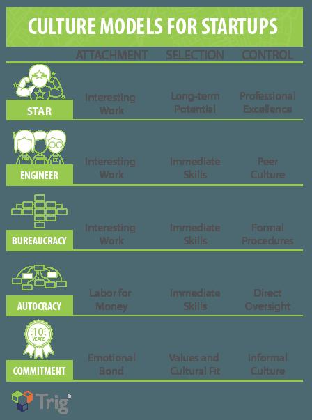 Culture Models for Startups
