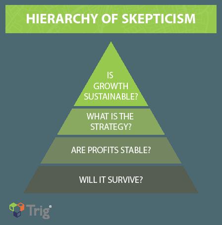 Hierarchy of Skepticism