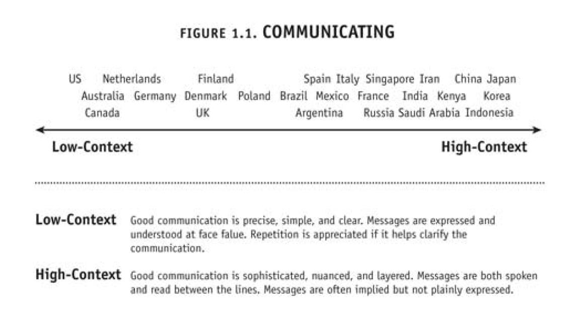Culture Map Chart Communication