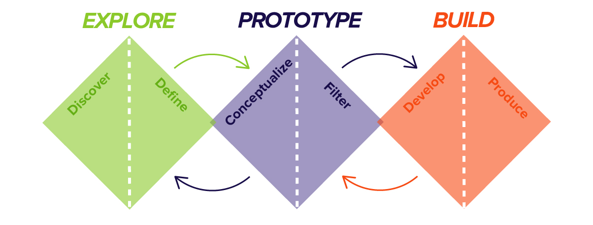 Design Thinking - Explore, Prototype, Build