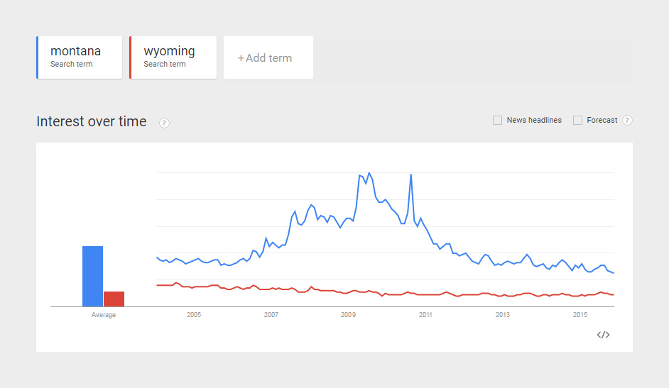 Comparing-Popularity-Montana-Photography-and-Wyoming-Photography